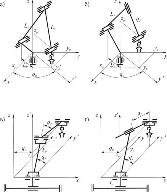 2 - Кинематические схемы