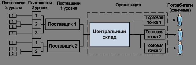 Структура цепи поставок