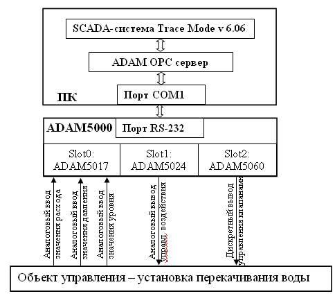 Рисунок 1 – Структурная схема