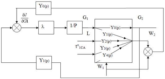 Рисунок 5- Структурная схема